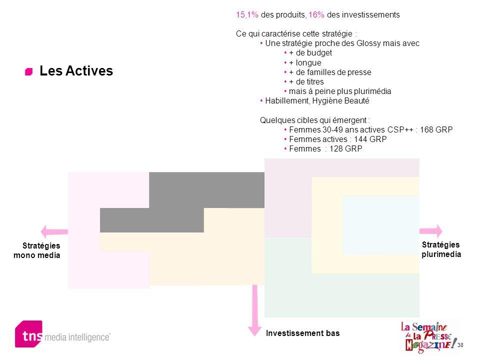 Les Actives 15,1% des produits, 16% des investissements