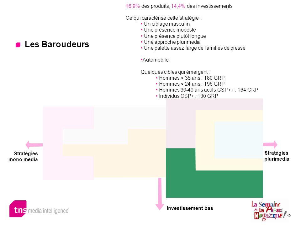 Les Baroudeurs 16,9% des produits, 14,4% des investissements