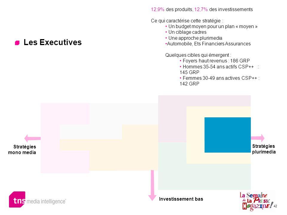 Les Executives 12,9% des produits, 12,7% des investissements