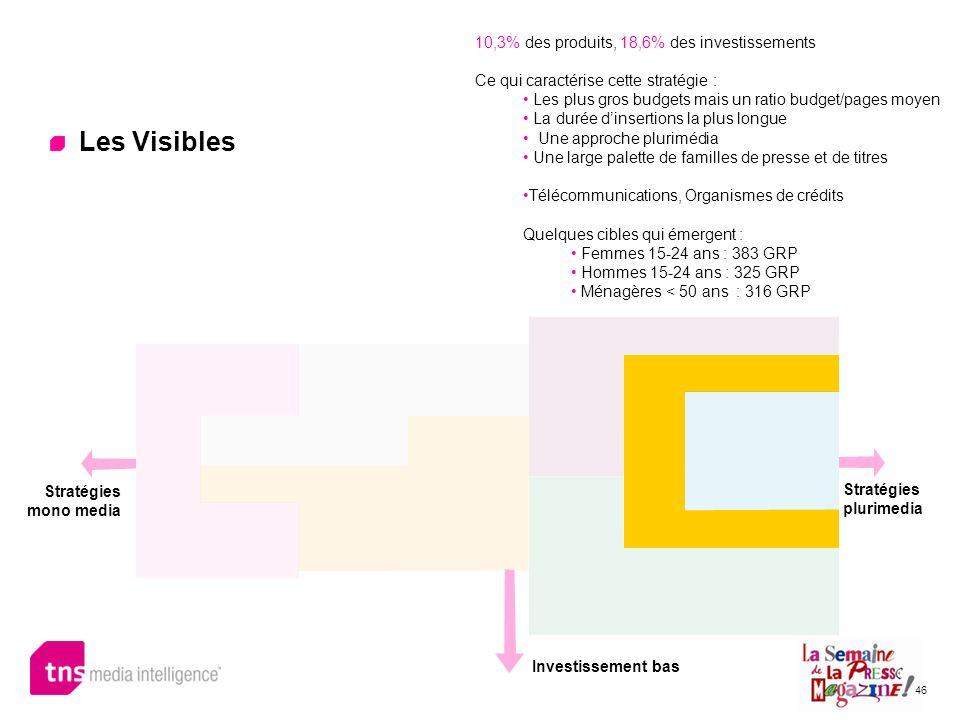 Les Visibles 10,3% des produits, 18,6% des investissements