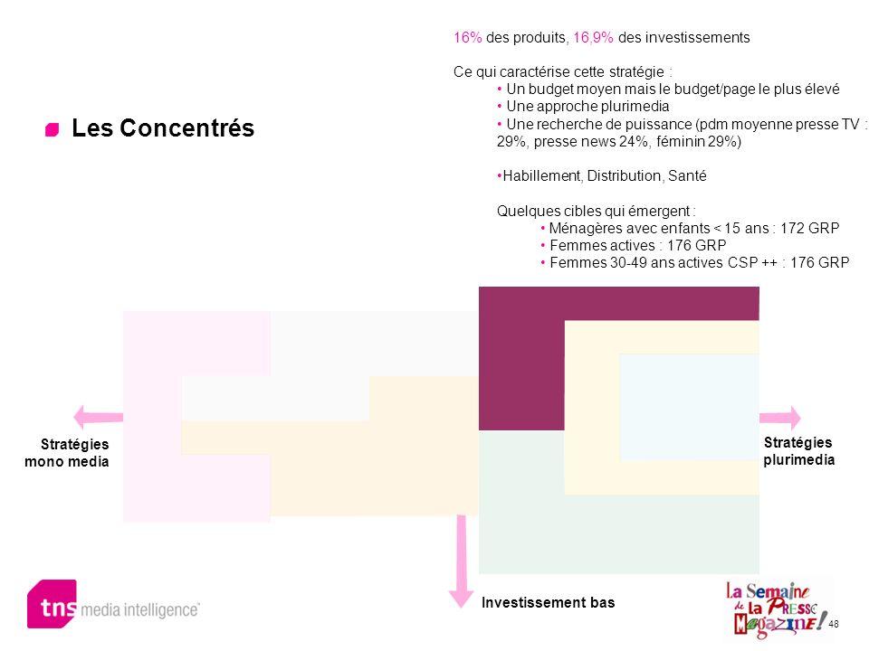 Les Concentrés 16% des produits, 16,9% des investissements