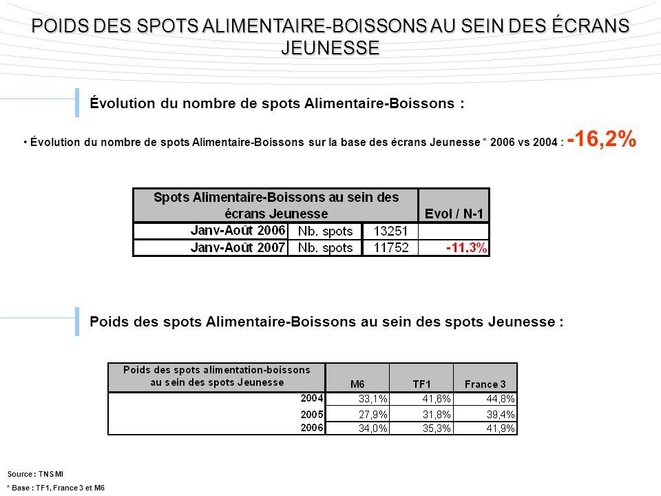 POIDS DES SPOTS ALIMENTAIRE-BOISSONS AU SEIN DES ÉCRANS JEUNESSE