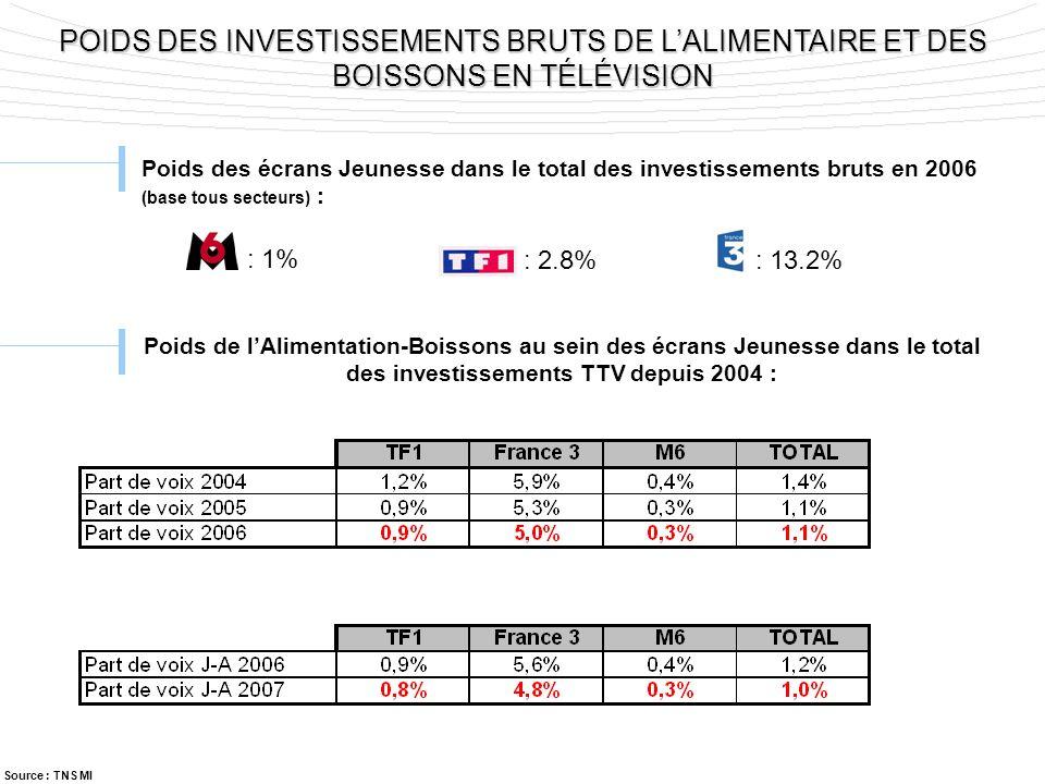 POIDS DES INVESTISSEMENTS BRUTS DE L'ALIMENTAIRE ET DES BOISSONS EN TÉLÉVISION