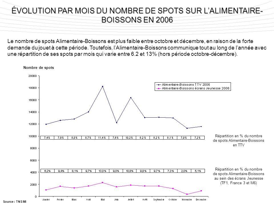 Répartition en % du nombre de spots Alimentaire-Boissons en TTV