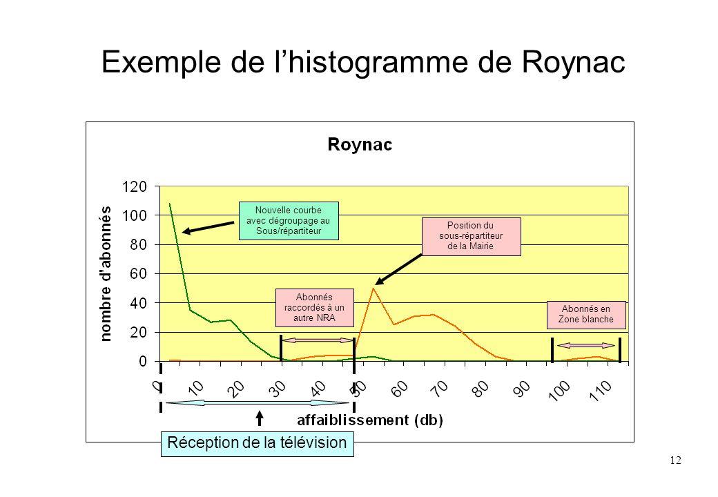 Exemple de l'histogramme de Roynac