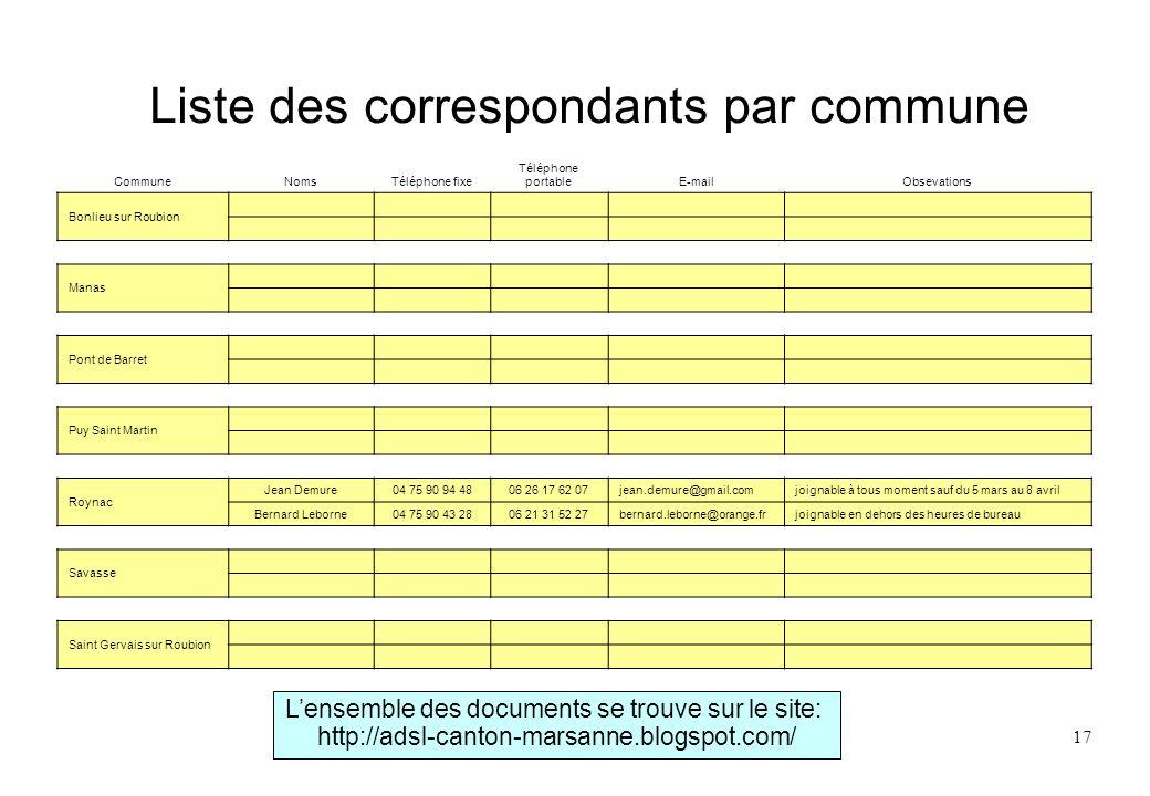 Liste des correspondants par commune
