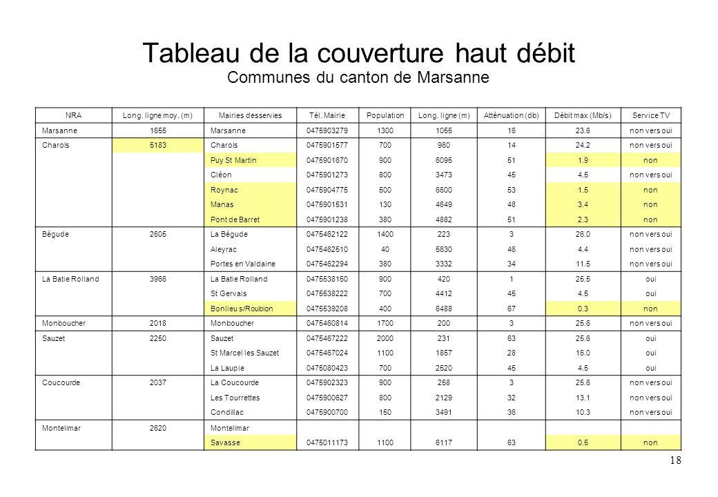 Tableau de la couverture haut débit Communes du canton de Marsanne