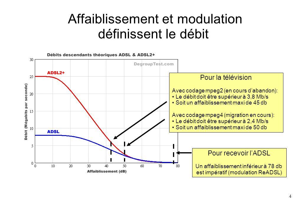Affaiblissement et modulation définissent le débit