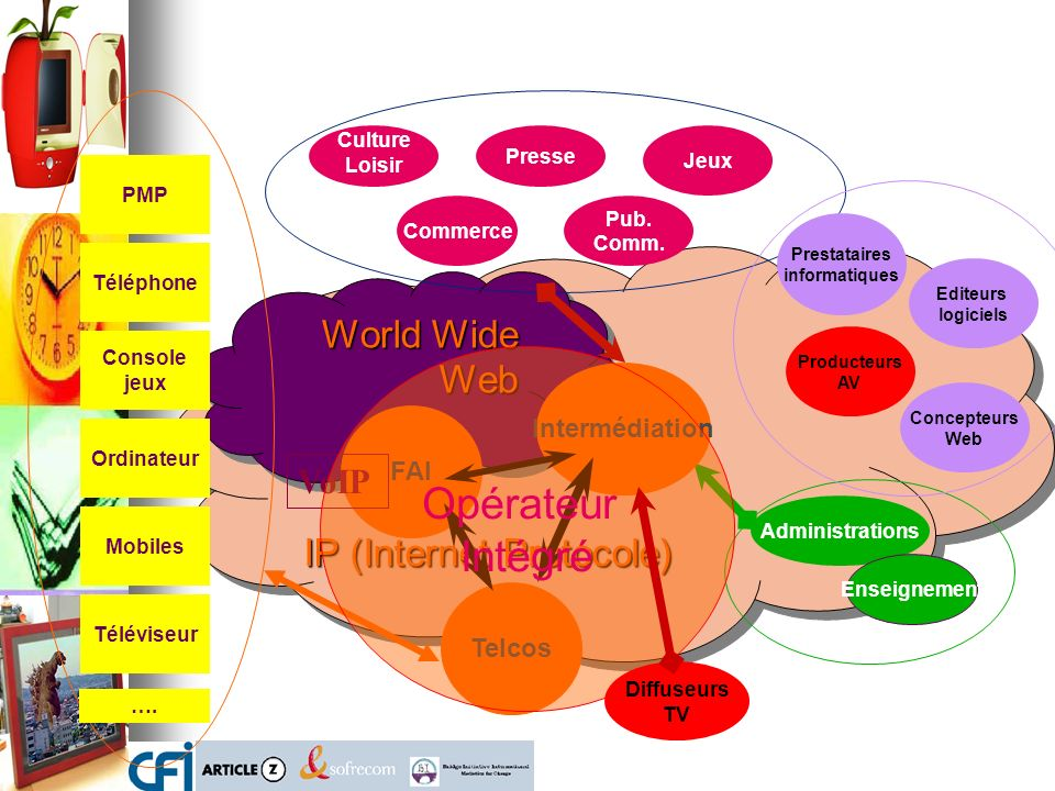Opérateur Intégré World Wide Web IP (Internet Protocole) VoIP