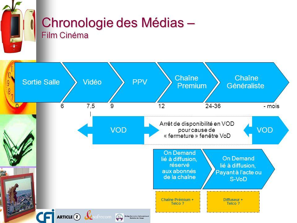 Chronologie des Médias – Film Cinéma