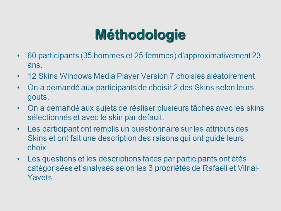 Méthodologie 60 participants (35 hommes et 25 femmes) d'approximativement 23 ans. 12 Skins Windows Media Player Version 7 choisies aléatoirement.