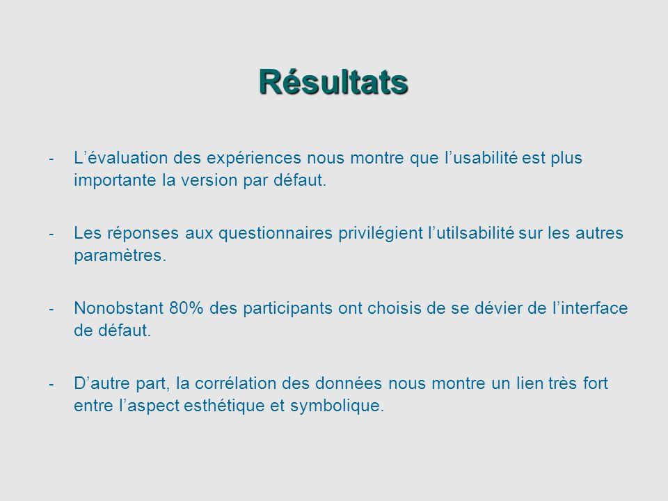 Résultats L'évaluation des expériences nous montre que l'usabilité est plus importante la version par défaut.
