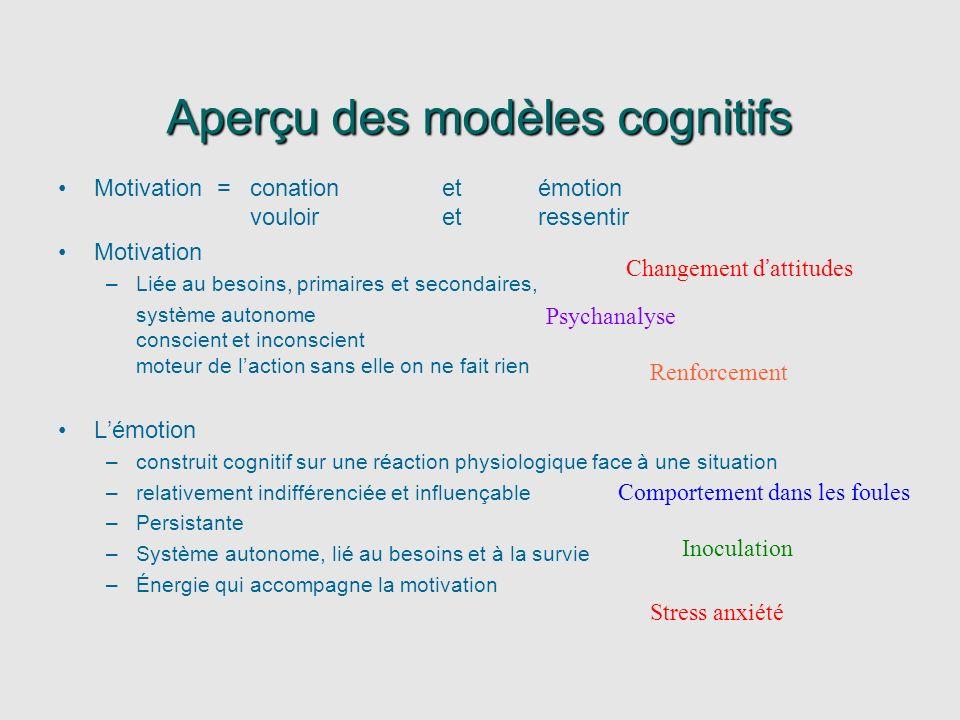 Aperçu des modèles cognitifs