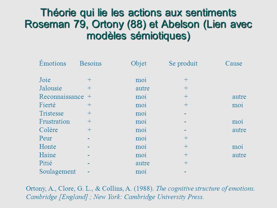 Théorie qui lie les actions aux sentiments Roseman 79, Ortony (88) et Abelson (Lien avec modèles sémiotiques)