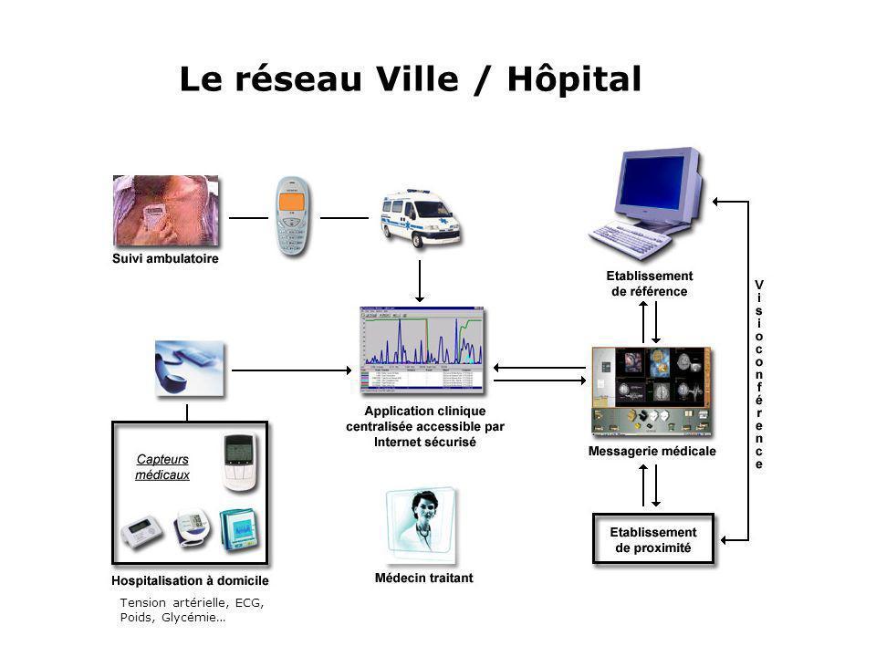 Le réseau Ville / Hôpital