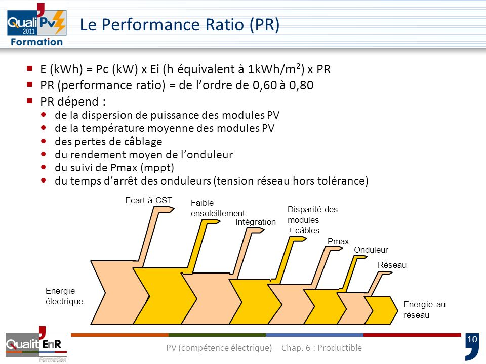 Le Performance Ratio (PR)