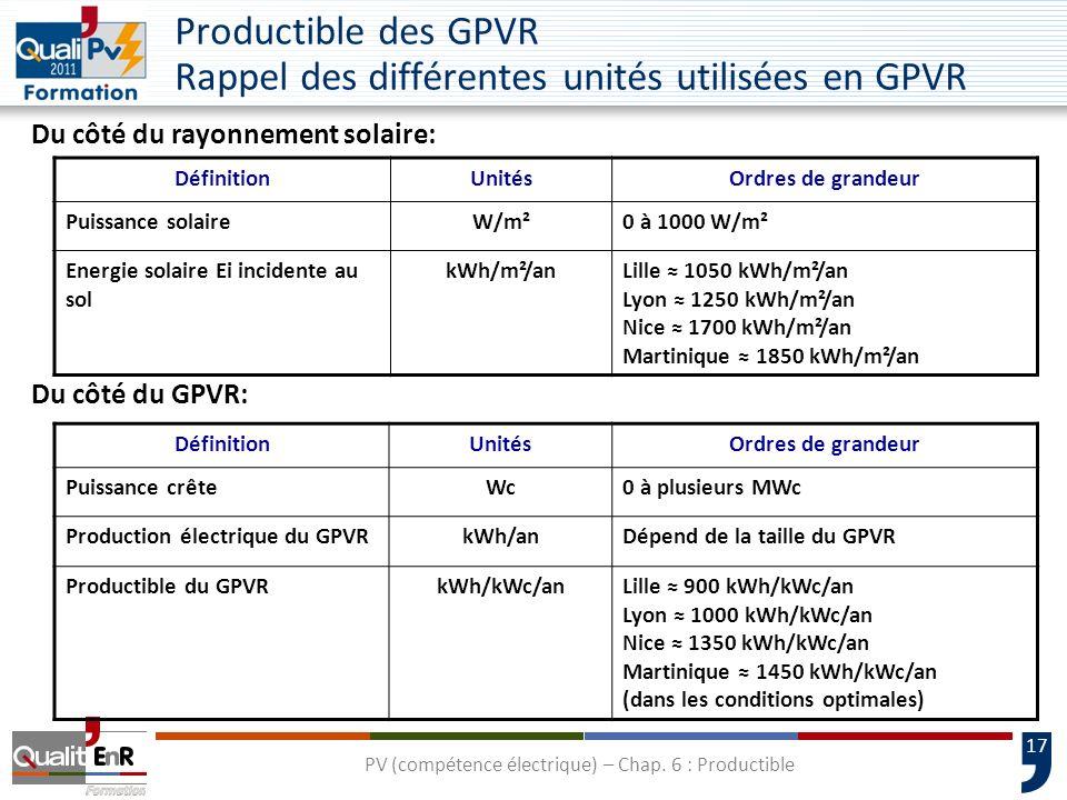 PV (compétence électrique) – Chap. 6 : Productible