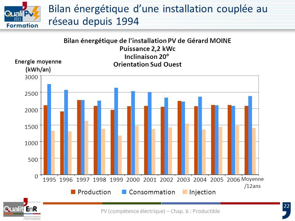 Bilan énergétique d'une installation couplée au réseau depuis 1994