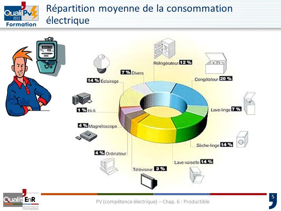 Répartition moyenne de la consommation électrique