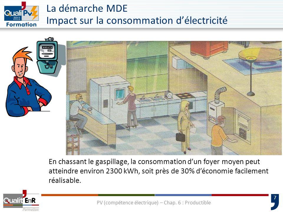 La démarche MDE Impact sur la consommation d'électricité