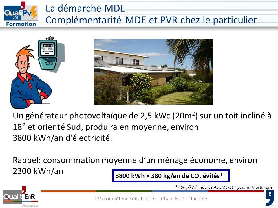 La démarche MDE Complémentarité MDE et PVR chez le particulier