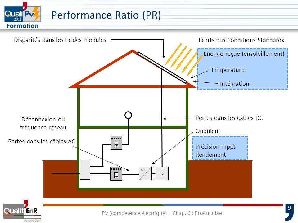 Performance Ratio (PR)