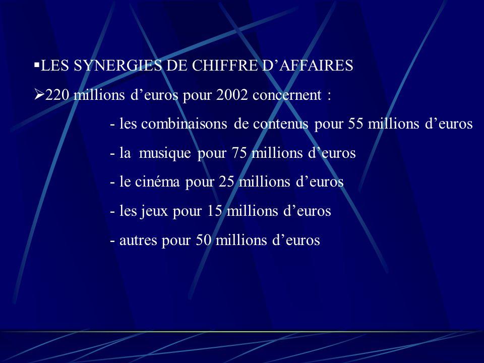 LES SYNERGIES DE CHIFFRE D'AFFAIRES