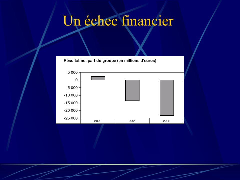 Un échec financier