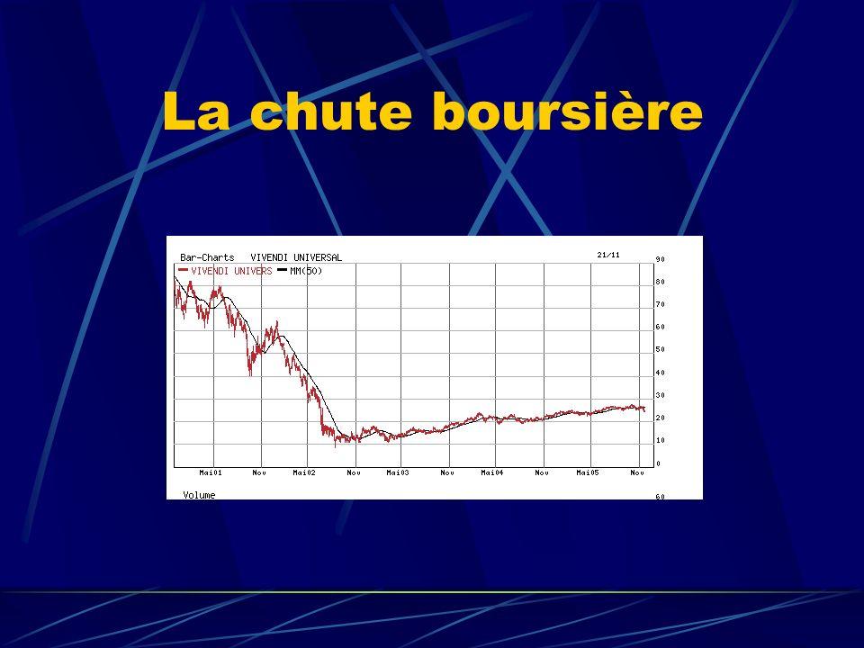 La chute boursière