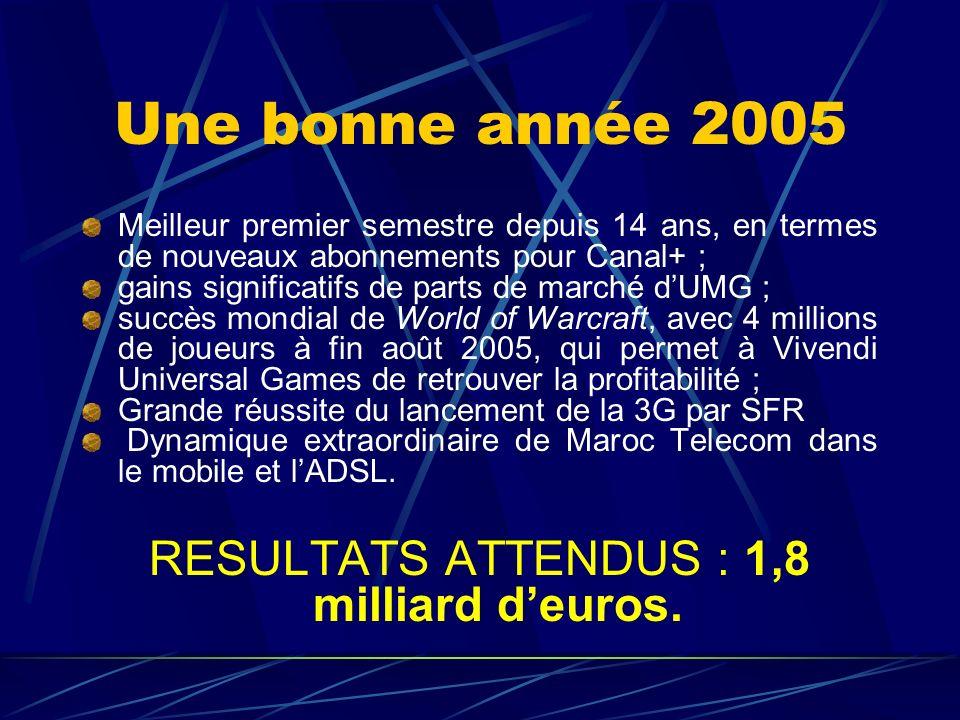 RESULTATS ATTENDUS : 1,8 milliard d'euros.