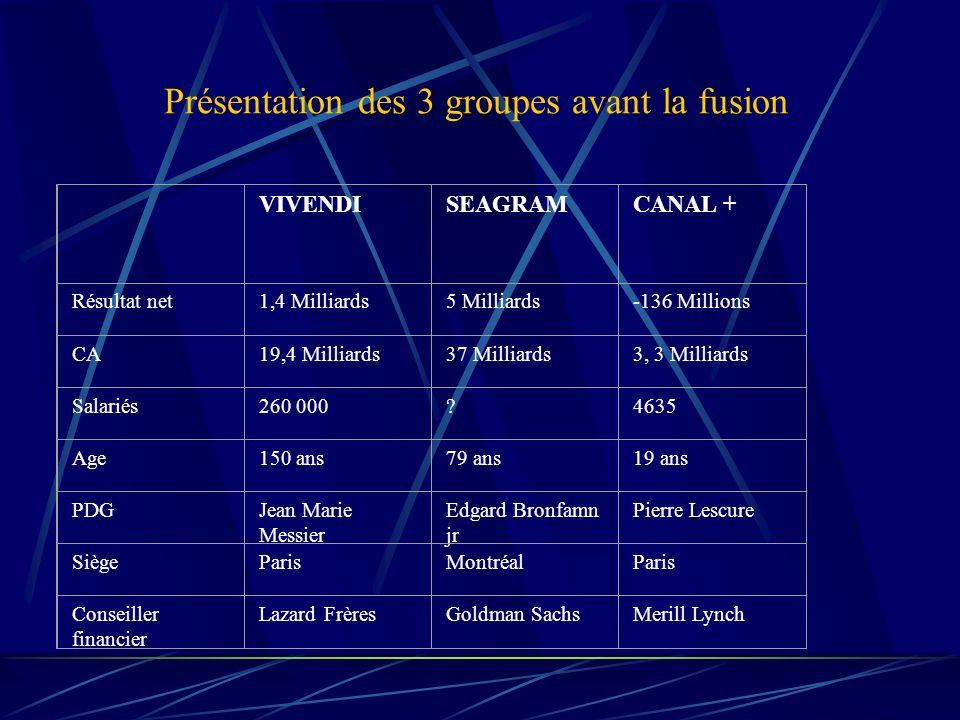 Présentation des 3 groupes avant la fusion