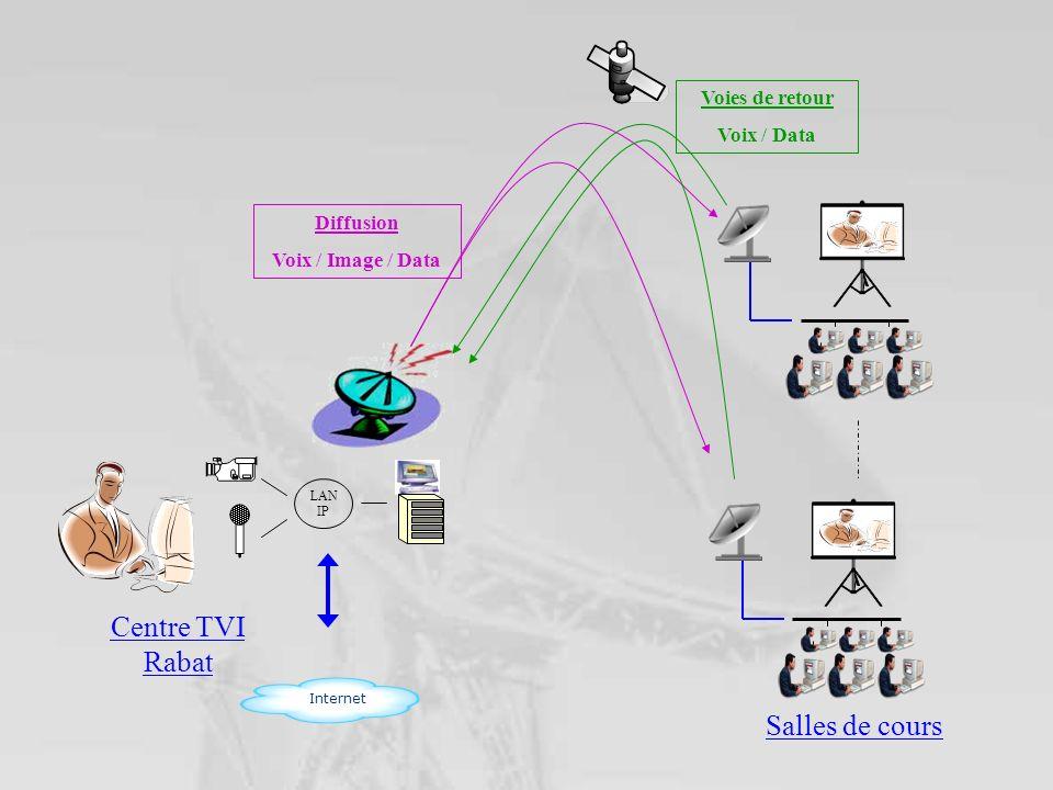 Centre TVI Rabat Salles de cours Voies de retour Voix / Data Diffusion