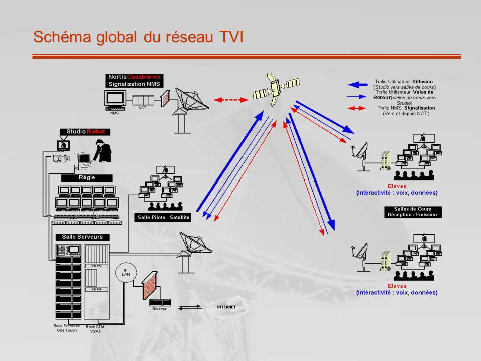 Schéma global du réseau TVI