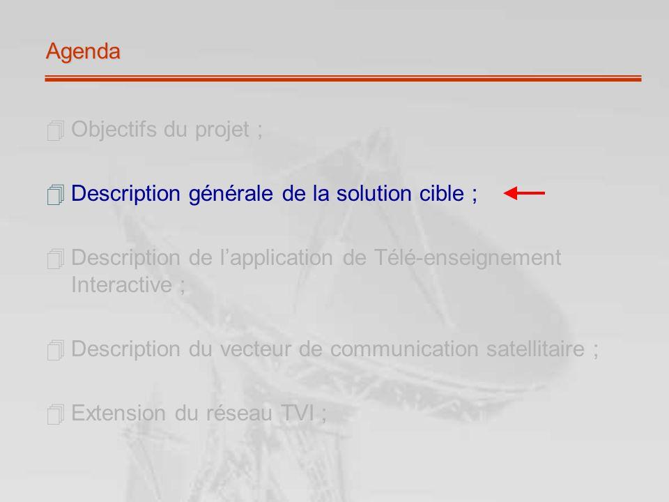 Agenda Objectifs du projet ; Description générale de la solution cible ; Description de l'application de Télé-enseignement Interactive ;