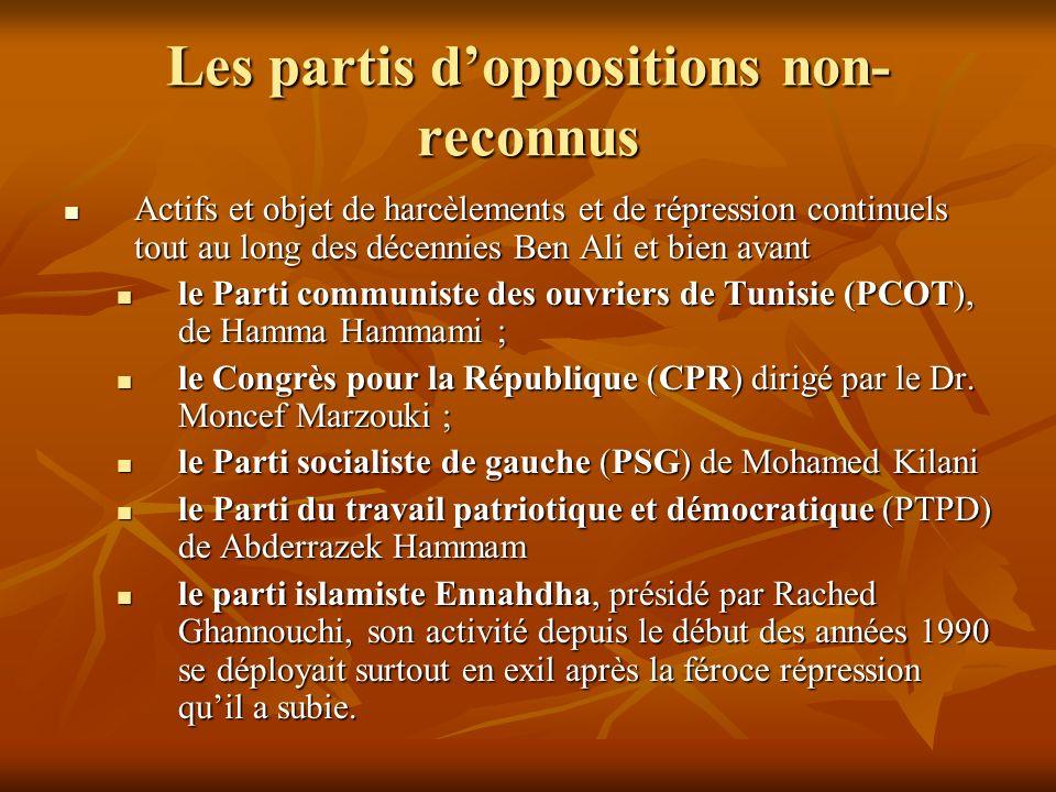 Les partis d'oppositions non-reconnus