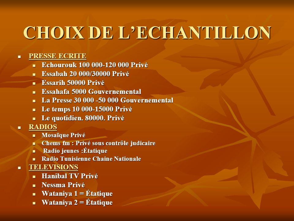 CHOIX DE L'ECHANTILLON