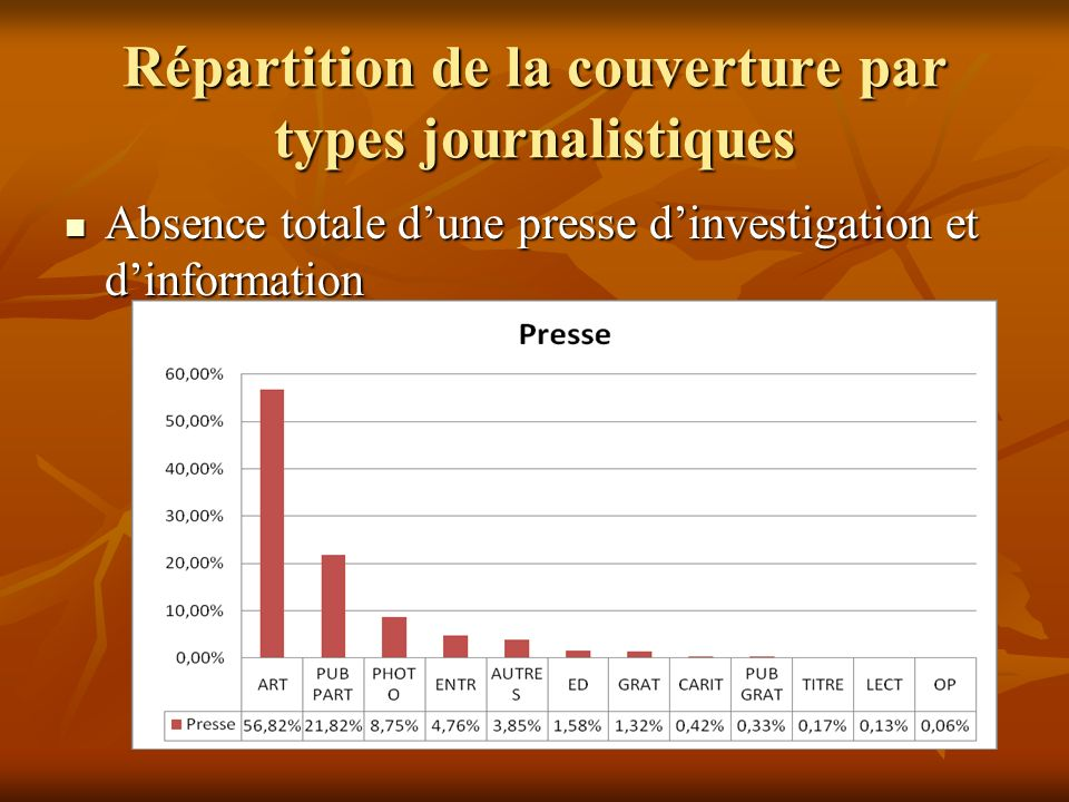 Répartition de la couverture par types journalistiques