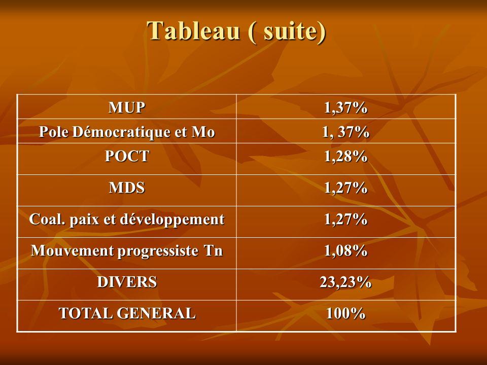 Tableau ( suite) MUP 1,37% Pole Démocratique et Mo 1, 37% POCT 1,28%