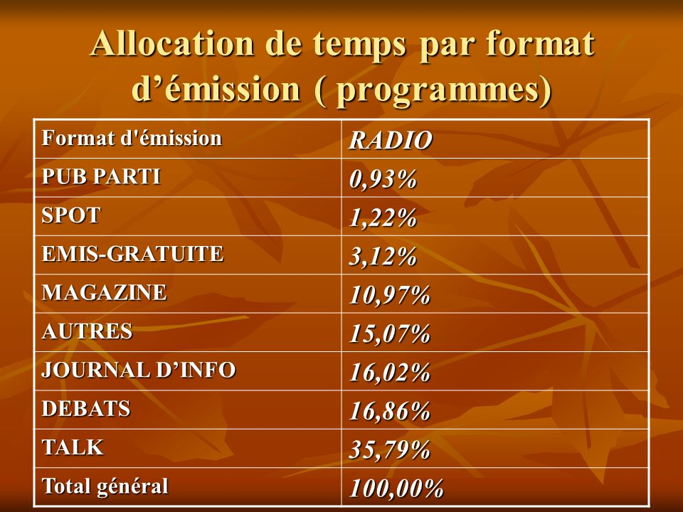 Allocation de temps par format d'émission ( programmes)