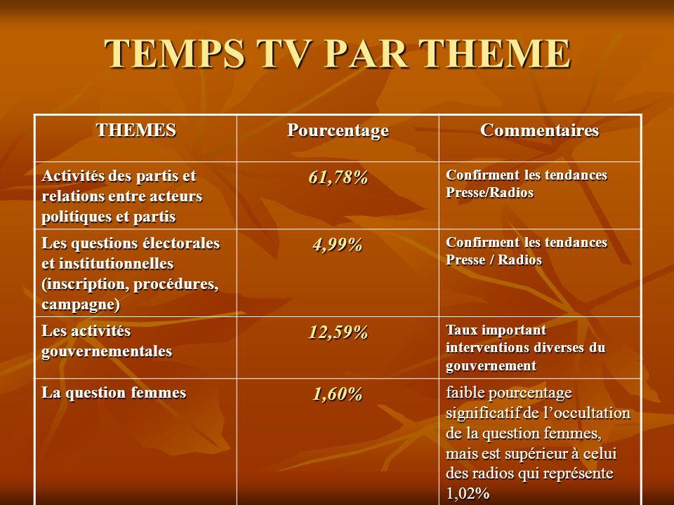 TEMPS TV PAR THEME THEMES Pourcentage Commentaires 61,78% 4,99% 12,59%