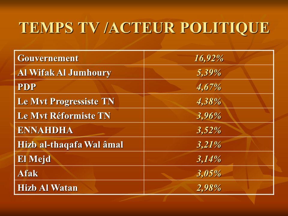 TEMPS TV /ACTEUR POLITIQUE