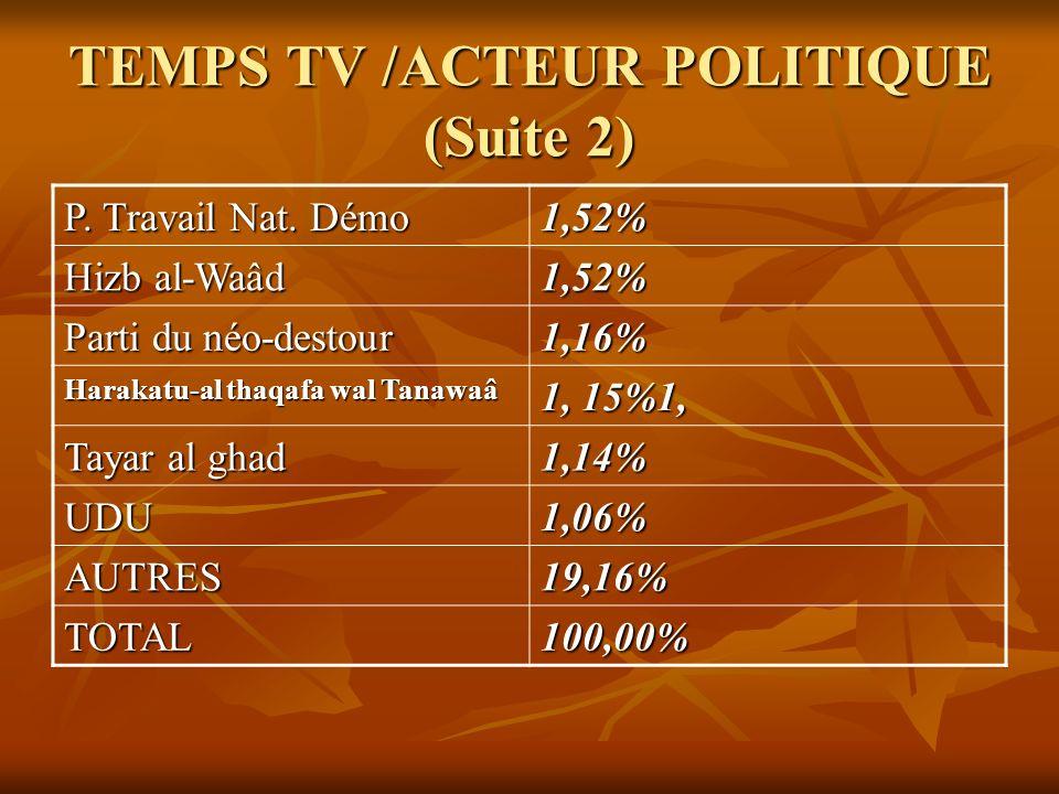 TEMPS TV /ACTEUR POLITIQUE (Suite 2)