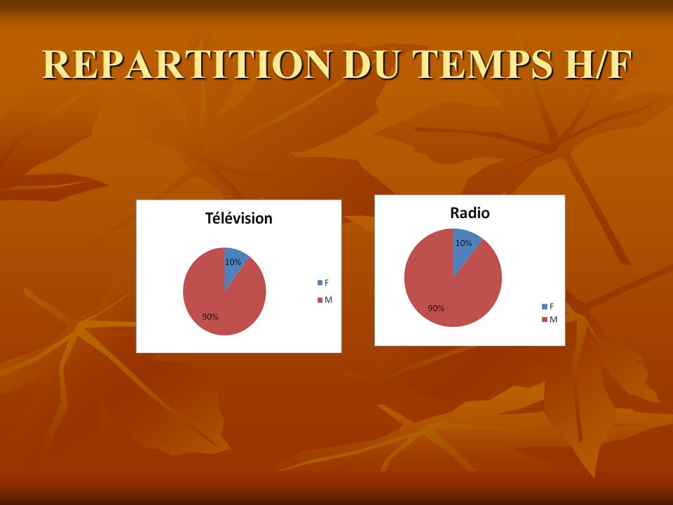 REPARTITION DU TEMPS H/F