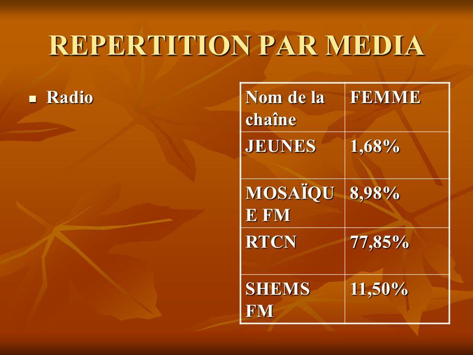 REPERTITION PAR MEDIA Radio Nom de la chaîne FEMME JEUNES 1,68%