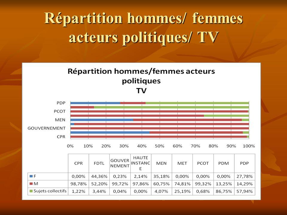 Répartition hommes/ femmes acteurs politiques/ TV
