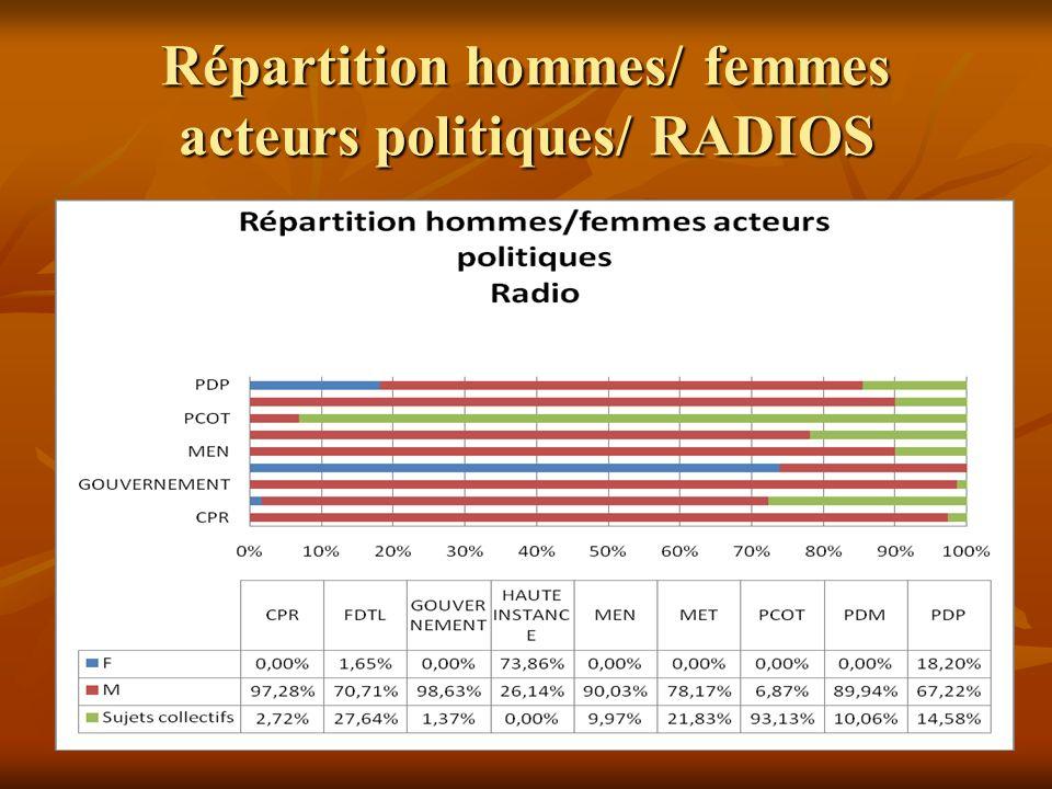 Répartition hommes/ femmes acteurs politiques/ RADIOS