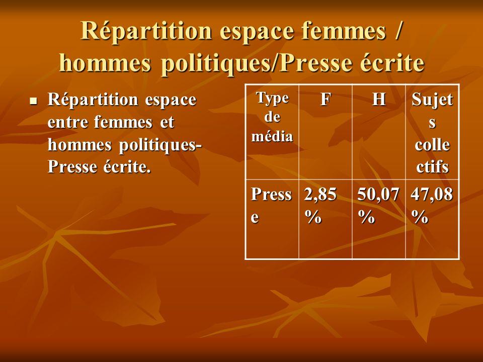 Répartition espace femmes / hommes politiques/Presse écrite