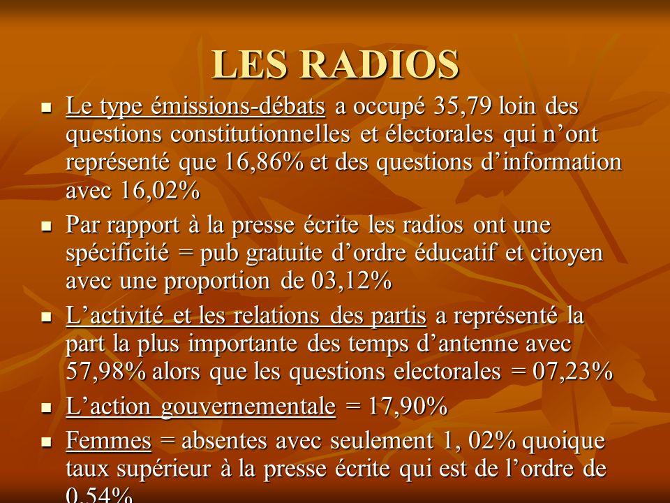 LES RADIOS