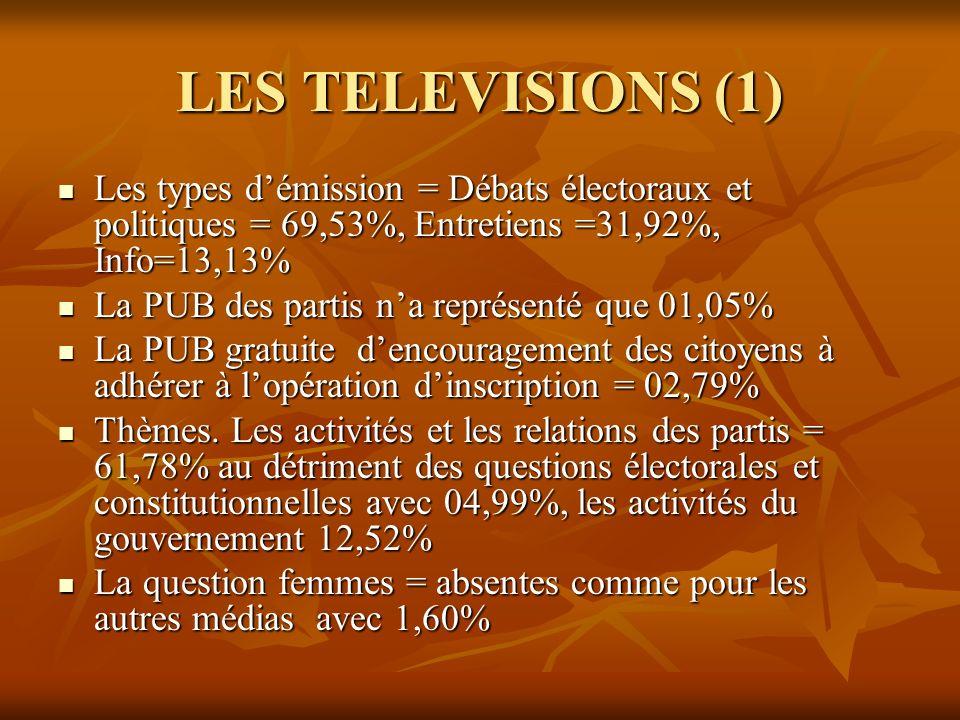 LES TELEVISIONS (1) Les types d'émission = Débats électoraux et politiques = 69,53%, Entretiens =31,92%, Info=13,13%