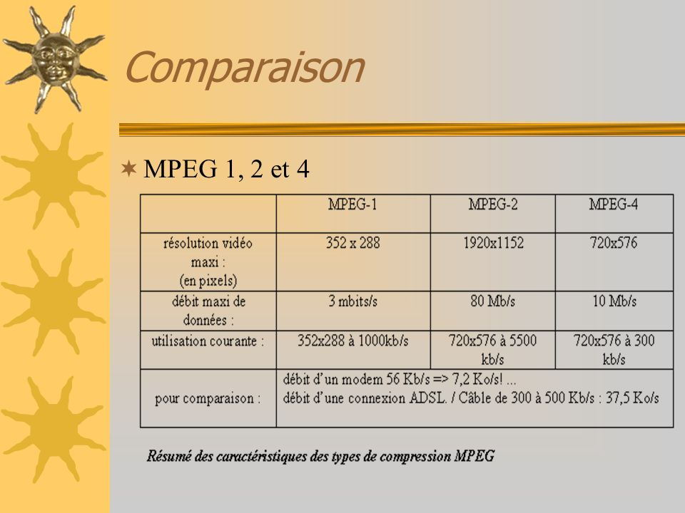 Comparaison MPEG 1, 2 et 4